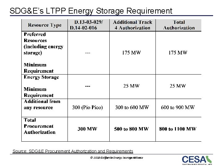 SDG&E's LTPP Energy Storage Requirement Source: SDG&E Procurement Authorization and Requirements © 2013 2014