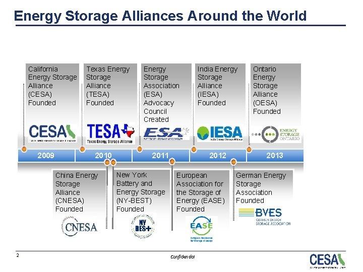 Energy Storage Alliances Around the World California Energy Storage Alliance (CESA) Founded 2009 Texas