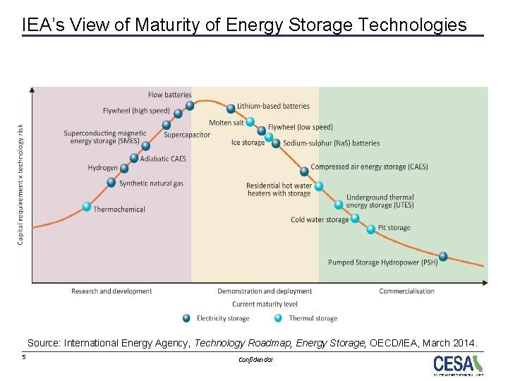 IEA's View of Maturity of Energy Storage Technologies Source: International Energy Agency, Technology Roadmap,