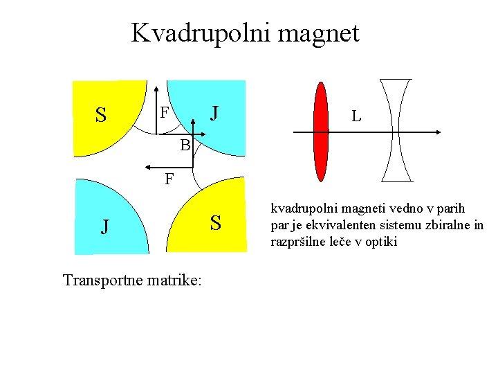 Kvadrupolni magnet S J F L B F J Transportne matrike: S kvadrupolni magneti