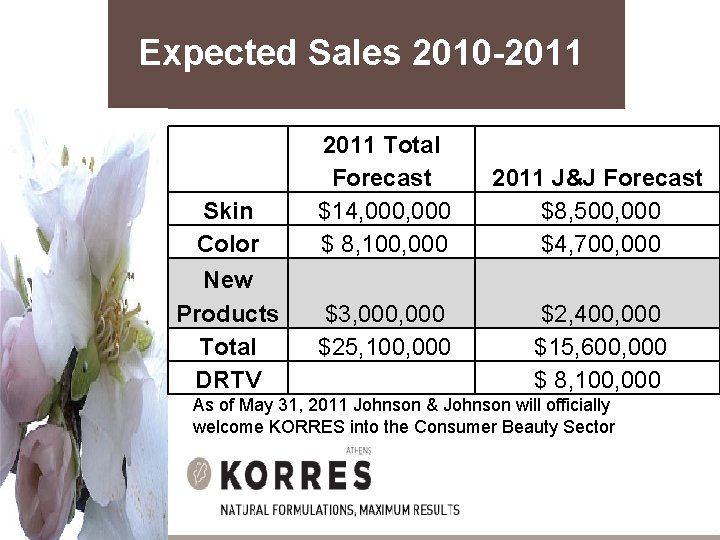 Expected Sales 2010 -2011 Skin Color 2011 Total Forecast $14, 000 $ 8, 100,