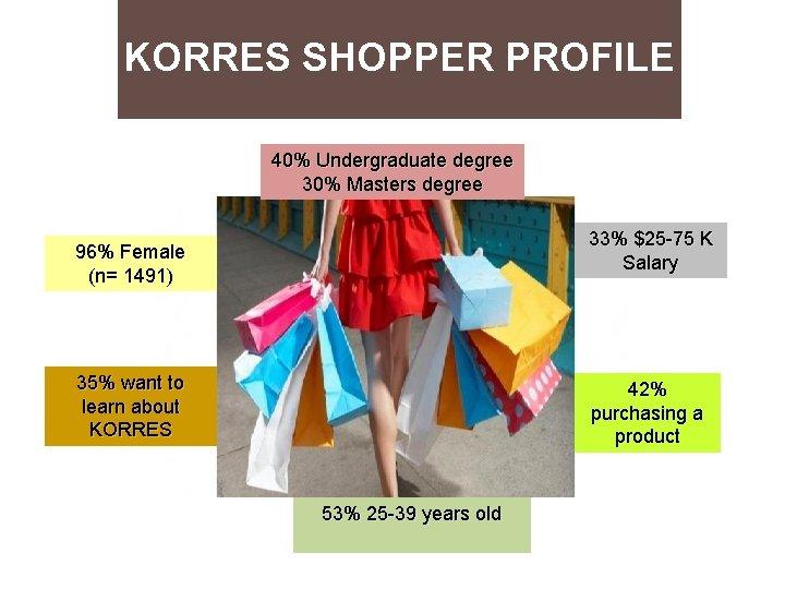 KORRES SHOPPER PROFILE 40% Undergraduate degree 30% Masters degree 33% $25 -75 K Salary