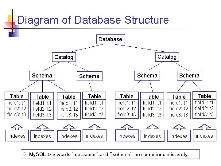 Diagram of Database Structure Database Catalog Schema Table Table field 1: t 1 field