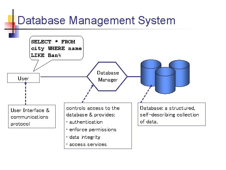 Database Management System SELECT * FROM city WHERE name LIKE Ban% User Interface &