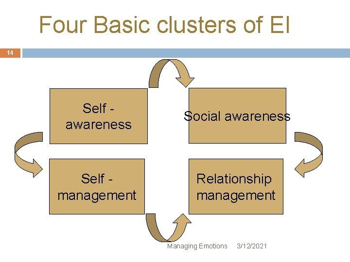 Four Basic clusters of EI 14 Self awareness Social awareness Self management Relationship management