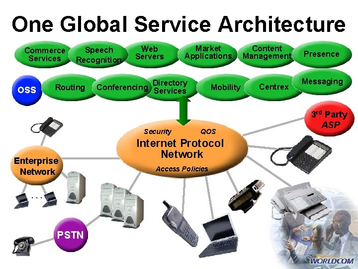 One Global Service Architecture Commerce Services OSS Speech Recognition Routing Web Servers Directory Conferencing