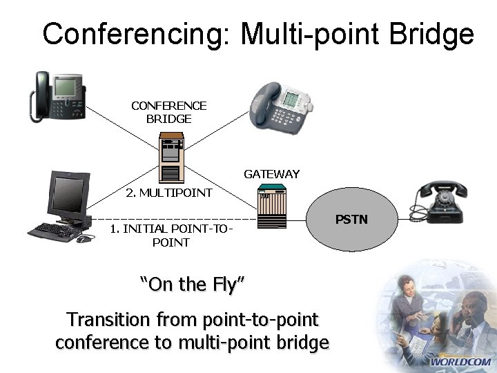 """Conferencing: Multi-point Bridge CONFERENCE BRIDGE GATEWAY 2. MULTIPOINT 1. INITIAL POINT-TOPOINT """"On the Fly"""""""