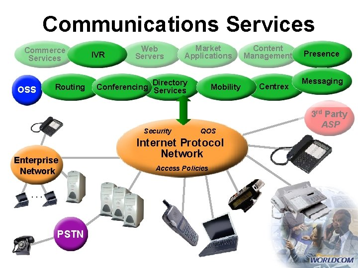 Communications Services Commerce Services OSS Routing IVR Web Servers Directory Conferencing Services Security Enterprise