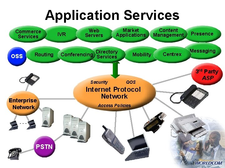 Application Services Commerce Services OSS Routing IVR Web Servers Directory Conferencing Services Security Enterprise
