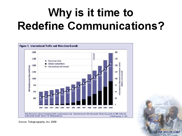 Why is it time to Redefine Communications? Source: Telegeography, Inc. 2000