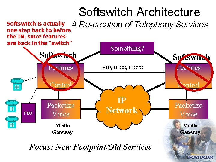 Softswitch Architecture Softswitch is actually A one step back to before the IN, since