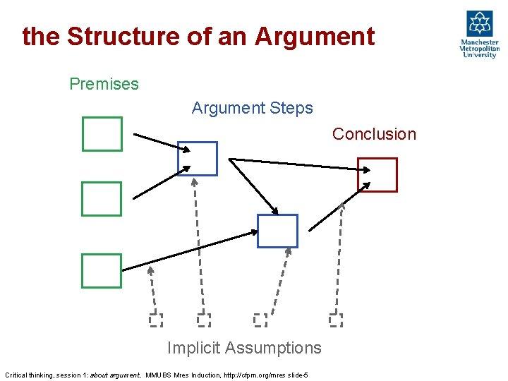 the Structure of an Argument Premises Argument Steps Conclusion Implicit Assumptions Critical thinking, session