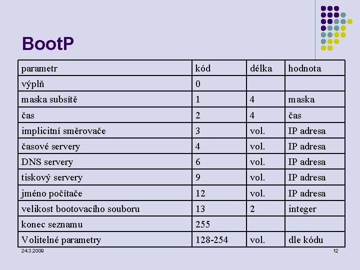 Boot. P parametr kód délka hodnota výplň 0 maska subsítě 1 4 maska čas