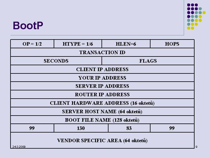 Boot. P OP = 1/2 HTYPE = 1/6 HLEN=6 HOPS TRANSACTION ID SECONDS FLAGS