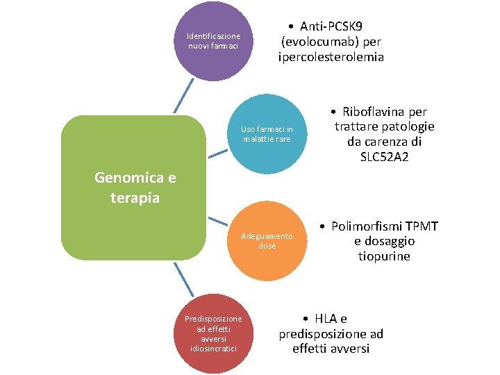 • Anti-PCSK 9 (evolocumab) per ipercolesterolemia Identificazione nuovi farmaci Uso farmaci in malattie