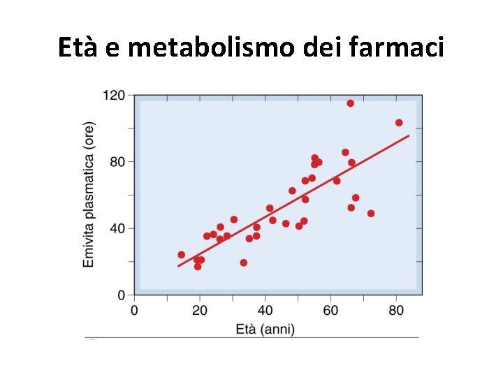 Età e metabolismo dei farmaci