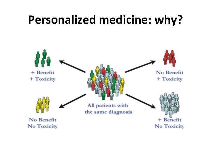 Personalized medicine: why?