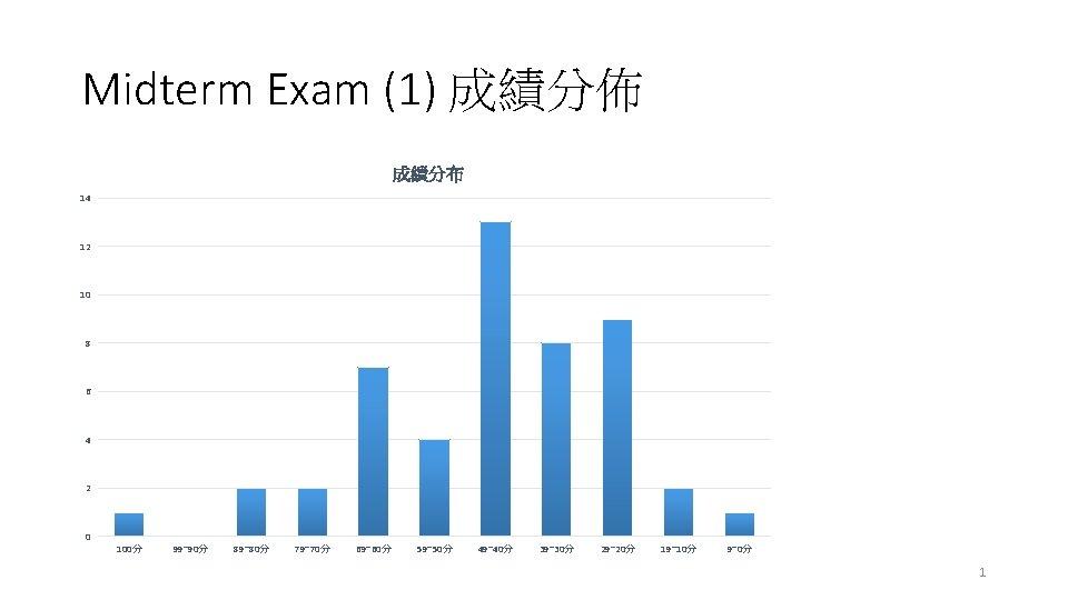 Midterm Exam (1) 成績分佈 成績分布 14 12 10 8 6 4 2 0 100分