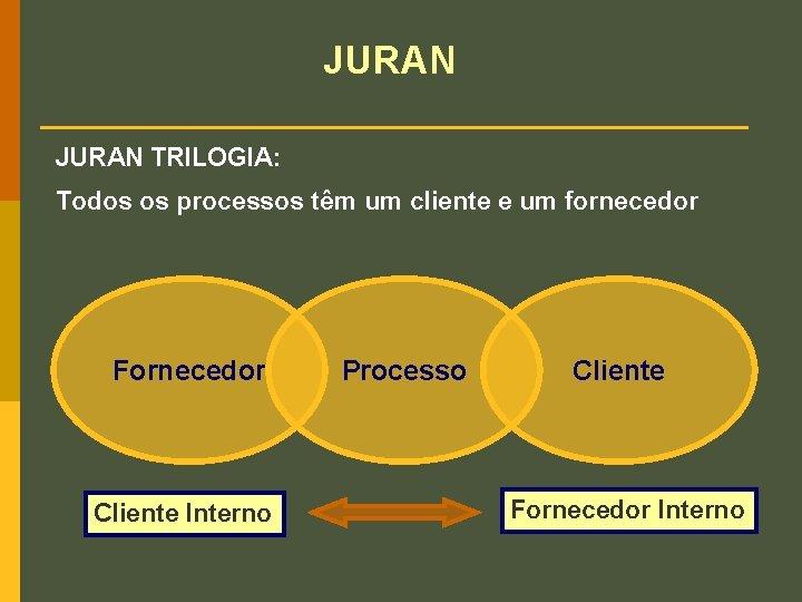 JURAN TRILOGIA: Todos os processos têm um cliente e um fornecedor Fornecedor Cliente Interno