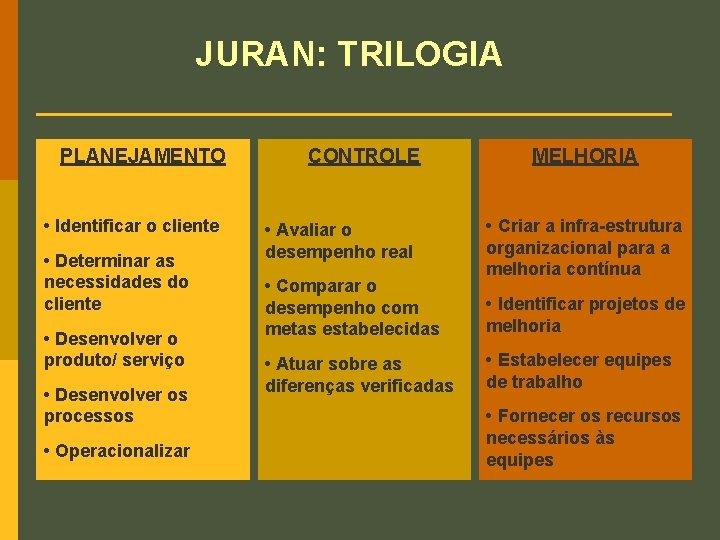 JURAN: TRILOGIA PLANEJAMENTO • Identificar o cliente • Determinar as necessidades do cliente •