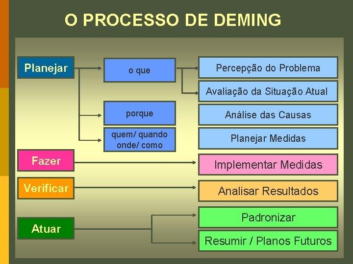 O PROCESSO DE DEMING Planejar o que Percepção do Problema Avaliação da Situação Atual