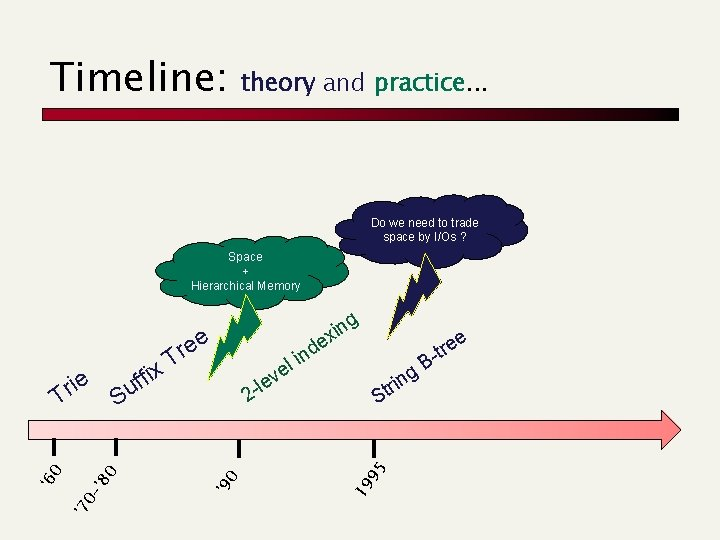 Timeline: theory and practice. . . Do we need to trade space by I/Os