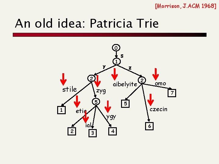 [Morrison, J. ACM 1968] An old idea: Patricia Trie 0 1 y 2 stile