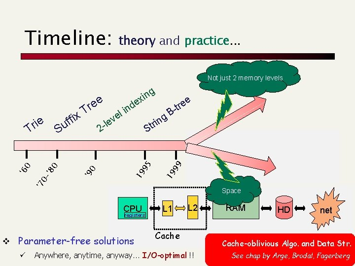 Timeline: theory and practice. . . Not just 2 memory levels 95 19 0