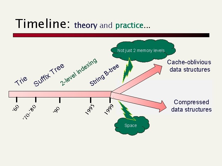 Timeline: theory and practice. . . Not just 2 memory levels 19 0 '