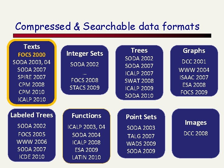 Compressed & Searchable data formats Texts Trees FOCS 2000 SODA 2003, 04 SODA 2007