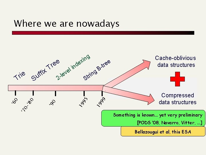 Where we are nowadays 19 0 ' 8 Compressed data structures B g rt