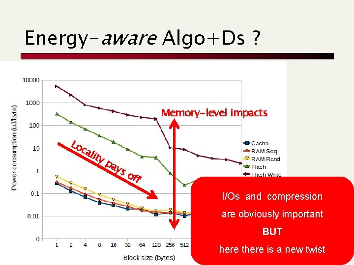 Energy-aware Algo+Ds ? Memory-level impacts Lo ca lity pa ys off I/Os and compression