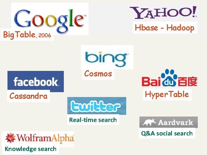 v Hbase - Hadoop Big. Table, 2006 Cosmos Hyper. Table Cassandra Real-time search Q&A