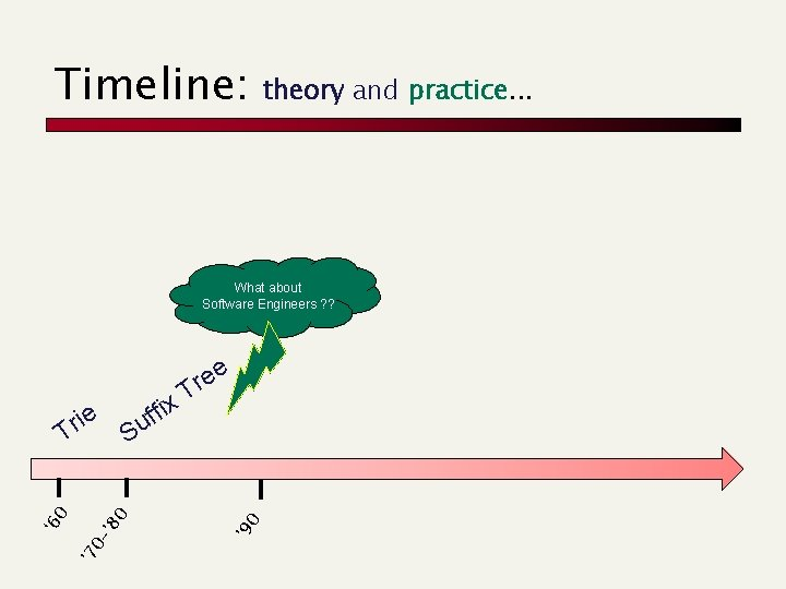 Timeline: theory and practice. . . What about Software Engineers ? ? re T
