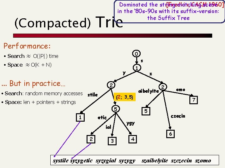 (Compacted) Dominated the string-matching scene [Fredkin, CACM 1960] in the ' 80 s-90 s