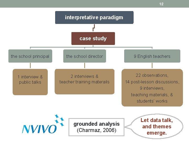 12 interpretative paradigm case study the school principal the school director 9 English teachers