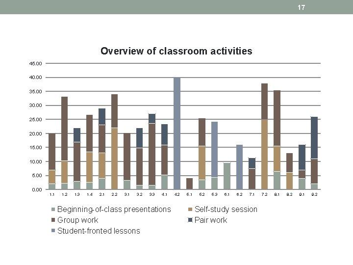 17 Overview of classroom activities 45. 00 40. 00 35. 00 30. 00 25.