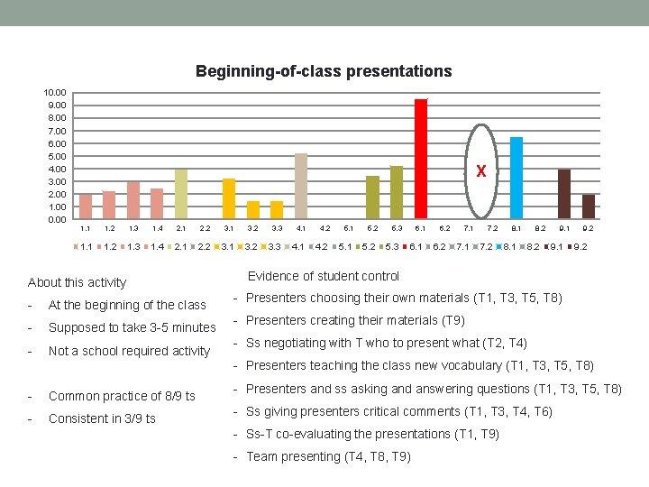 Beginning-of-class presentations 10. 00 9. 00 8. 00 7. 00 6. 00 5. 00