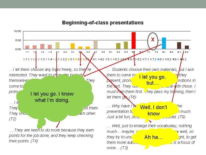 Beginning-of-class presentations 10. 00 X 5. 00 0. 00 1. 1 1. 2 1.