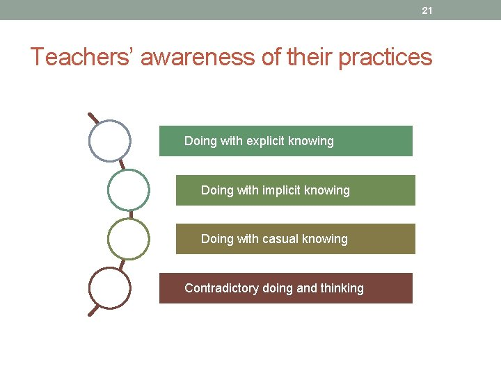 21 Teachers' awareness of their practices Doing with explicit knowing Doing with implicit knowing