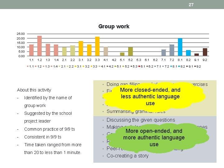 27 Group work 25. 00 20. 00 15. 00 10. 00 5. 00 0.