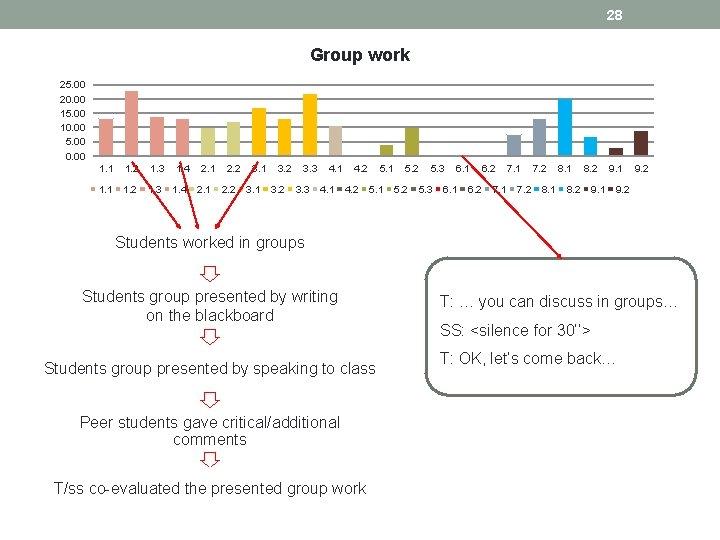 28 Group work 25. 00 20. 00 15. 00 10. 00 5. 00 0.