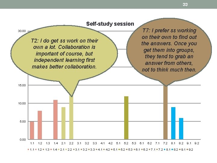 33 Self-study session T 7: I prefer ss working on their own to find