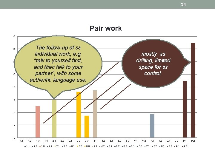 "34 Pair work 16 The follow-up of ss individual work, e. g. ""talk to"