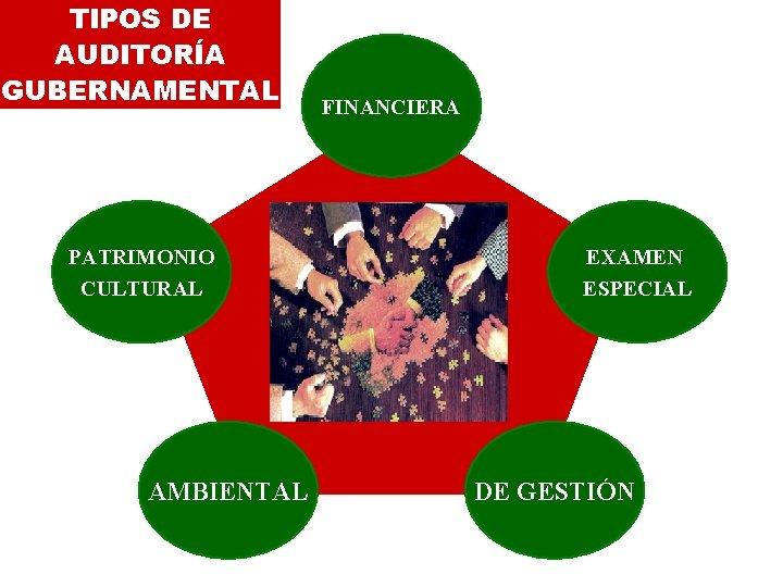 TIPOS DE AUDITORÍA GUBERNAMENTAL PATRIMONIO CULTURAL AMBIENTAL FINANCIERA EXAMEN ESPECIAL DE GESTIÓN