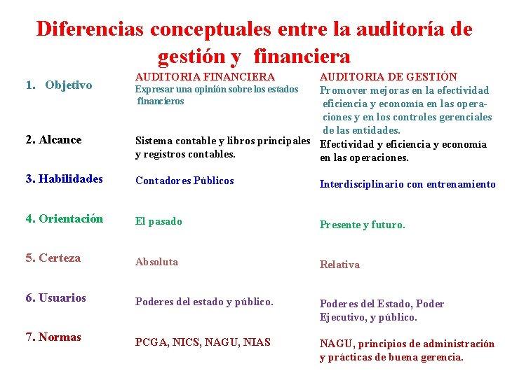 Diferencias conceptuales entre la auditoría de gestión y financiera 1. Objetivo 2. Alcance AUDITORIA