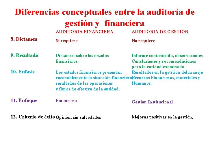 Diferencias conceptuales entre la auditoría de gestión y financiera AUDITORIA FINANCIERA AUDITORIA DE GESTIÓN