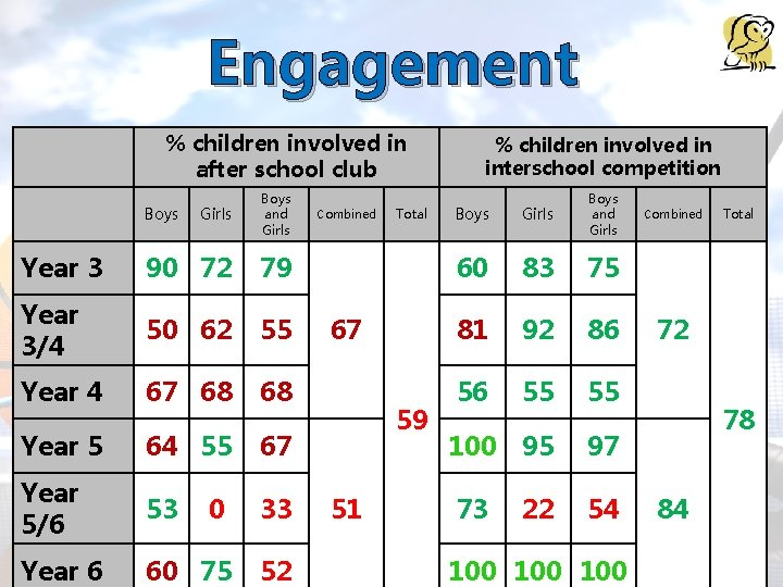 Engagement % children involved in after school club Girls Boys and Girls Year 3