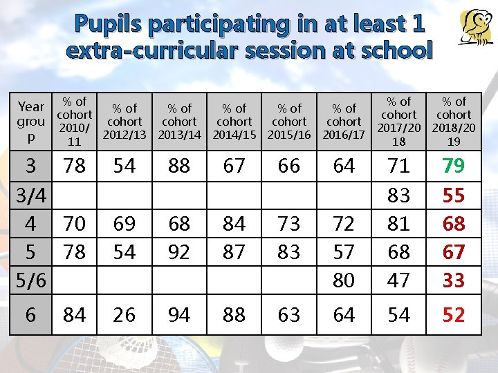 Pupils participating in at least 1 extra-curricular session at school % of Year %