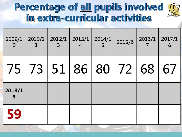 Percentage of all pupils involved in extra-curricular activities 2009/1 0 2010/1 1 2012/1 3